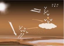 Схематичное представление «убегания» воды из атмосферы Марса © ESA