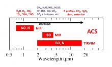 Спектральный диапазон, в котором работают приборы АЦС, и области детектирования различных веществ (с) Роскосмос/ЕКА/АЦС/ИКИ