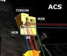 Лучи зрения спектрометров комплекса АЦС на борту аппарата TGO (с) Роскосмос/ЕКА/ЭкзоМарс/АЦС/ИКИ