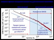 На графике показана зависимость спектральной мощности колебаний потока от частоты. С помощью прибора БМСВ впервые были проведены измерения флуктуаций потока ионов на ионно-кинетических масштабах и выделен ряд особенностей, отличающих эту область. На графике виден «излом», который характеризует новый, по сравнению с большими масштабами, тип турбулентности
