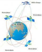 Группировка КА проекта «Ионозонд-2025»