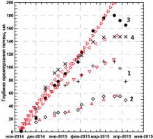 Значения толщин мерзлого слоя почвы, измеренные и рассчитанные по модели для четырех исследуемых участков Кулундинской равнины (Алтайский край)