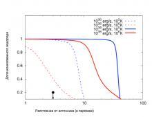 График зависимости доли ионизованного водорода от расстояния до центрального объекта остатка сверхновой, вычисленной для разных начальных светимостей. Рисунок из статьи Woods et al., Nature Astronomy (2017)