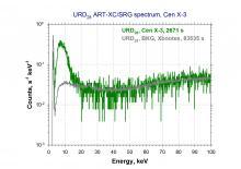 Спектр отсчётов по рабочей области детектора URD28 телескопа ART-XC (диаметр 28.56 мм), в зависимости от энергии