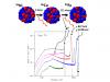 Рис 1. Цепочка распадов никель-56 => кобальт-56 =>железо-56 высвобождает большое число гамма-квантов и позитронов © ИКИ РАН